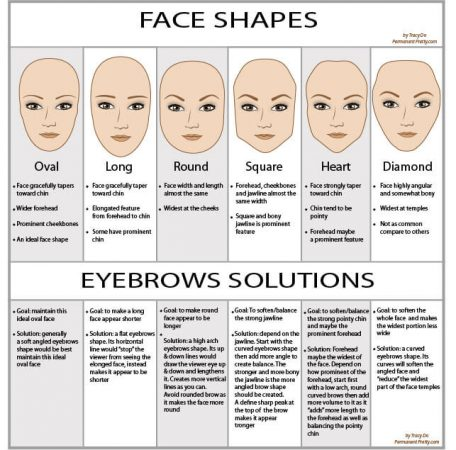 Types of eyebrows depends on the face shape
