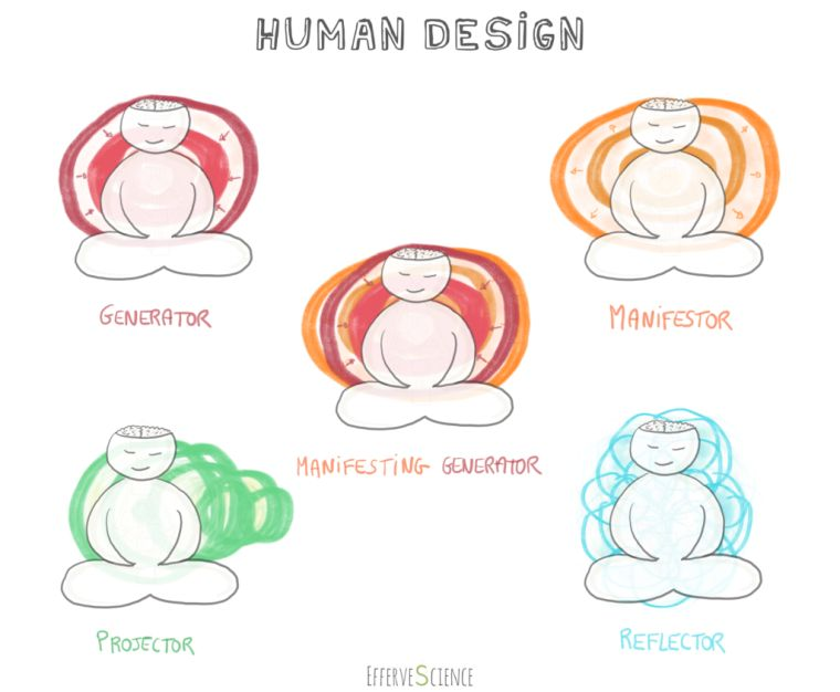 human design the four types